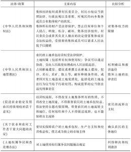 表2-3 土地流转中农民权利保障与救济的规定-续表2
