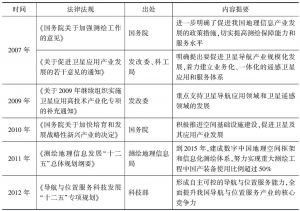 表7 相关行业政策