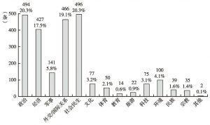 图2 国际社交媒体各类主题涉华报道数量及比例