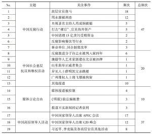 表3 国际社交媒体涉华政治事件频次统计