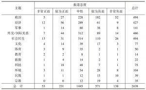 表4 主题与报道态度统计