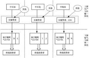 图4-4 当前我国燃气输配体系结构