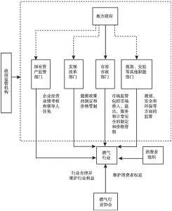 图4-7 当前我国燃气产业政府监管体系结构
