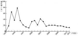 图1 1991~2013年广州开发区GDP增长趋势