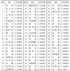 表20 项目省份分布的变异系数