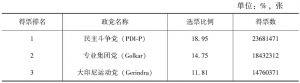 表1-1 2014年印尼国会选举得票情况统计