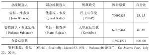表1-4 2014年印尼总统大选投票结果
