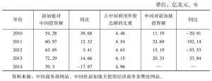 表9 2010~2014年中国与新加坡相互直接投资情况