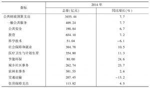 表2 2014年广西公共财政预算支出情况