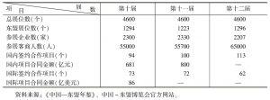 表2 第十、第十一、第十二届中国-东盟博览会贸易投资成效