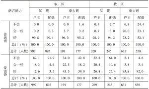 表3 1985年赤峰调查被访户户主及其配偶的语言能力