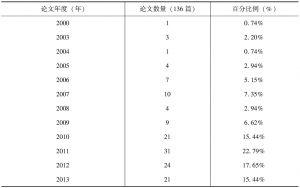 表4 萨满教研究学位论文年度统计