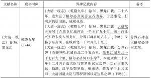 """汉籍资料中的""""分界石碑""""记载"""