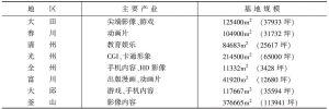 表1 8个地方文化产业基地的开发现状