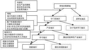 图1 产业集群形成的一般阶段