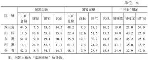 表4 闲置土地分类占比情况