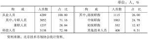 表4 2006年北京地区技术转移服务机构从业人员构成