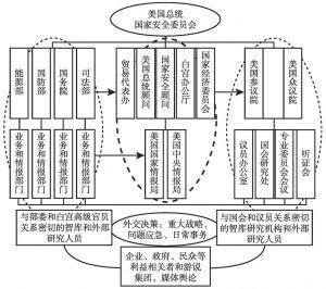 附图1 美国当前外交决策体系示意