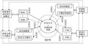 图1 中国模式的范式结构