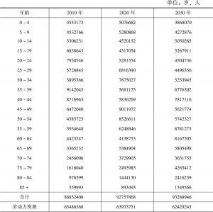 表10-9 四川省人口规模自然变动预测