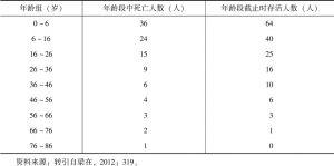 表1-1 格兰特编制的生命表