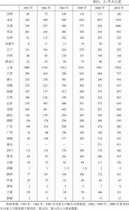 表4-7 中国各省份人口密度(不含港澳台)