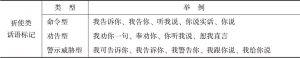 表3-4 祈使类话语标记的下位类型