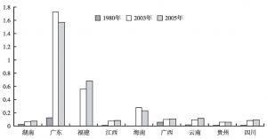 图3 1980年、2003年、2005年泛珠三角区域对外开放度
