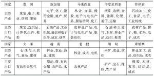 表1 东盟的主要产业和主要出口产品