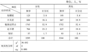 表4-4 对目前经济状况的评价