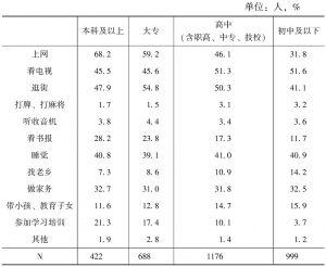 表4-8 受教育程度与休闲活动的闲暇 交互列联表