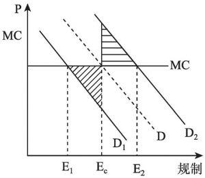 图2-1 分权规制与集权规制效率