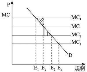 图2-2 分权规制与集权规制成本