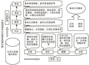 """图7-2 国家基本公共服务体系""""十二五""""规划基本公共服务范围"""