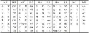 表7-2 各城市有效问卷数量
