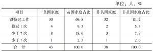 表10 不同贫困类别被访者更换工作次数情况
