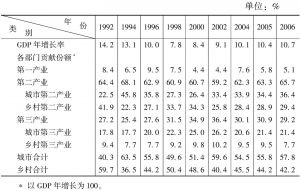 表3-2 城乡各部门对国内生产总值增长的贡献(生产法)