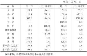 表7-2 2006年中国主要农产品进出口