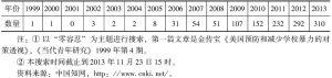 """表2 中国知网历年""""零容忍""""研究统计"""