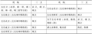 表5-1 三卫机构分布