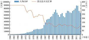 图10-7 东京都人均GDP及日元汇率变化趋势