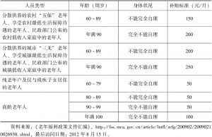 表1-4 北京市特殊老年人养老服务补贴标准(试行)