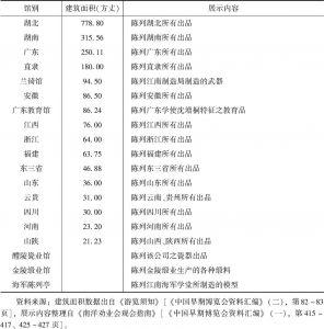 表4-2 1910年南洋劝业会各专馆之馆舍配置(按面积大小排列)