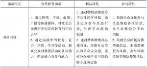表1 反恐维稳社会动员分析框架