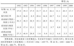 表4-8 20世纪90年代利率和消费品价格上涨率