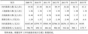 表1 2009~2015年中国旅游产业发展指标