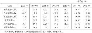 表3 2009~2015年中国旅游产业各项指标增速