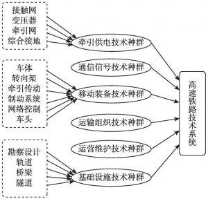 图7-2 高速铁路创新系统的技术依存结构