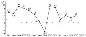 图14 2002~2015年土耳其GDP增长趋势
