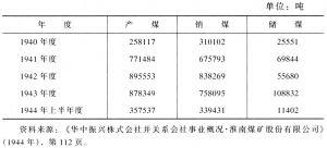 表3-17 淮南煤矿股份公司1940~1944年度产煤、销煤及储煤情况表